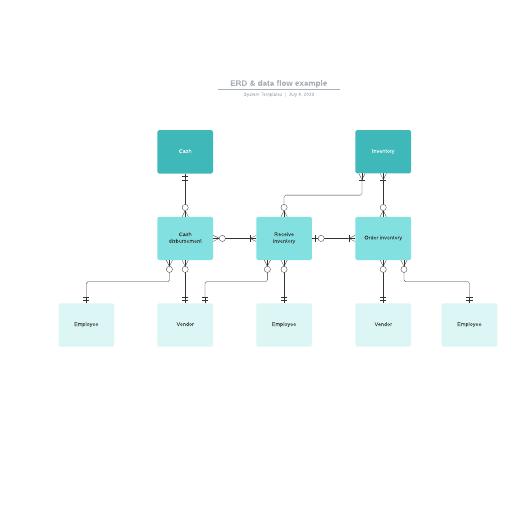 ERD and data flow example