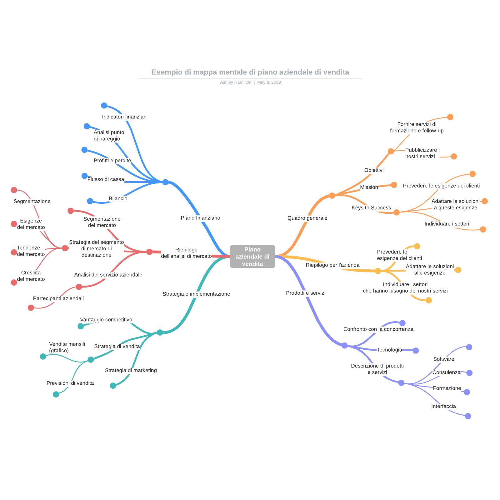 Esempio di mappa mentale di piano aziendale di vendita