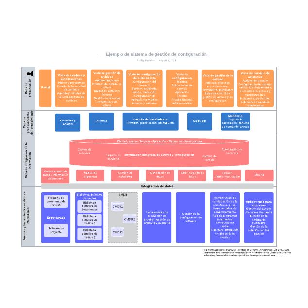 Ejemplo de sistema de gestión de configuración