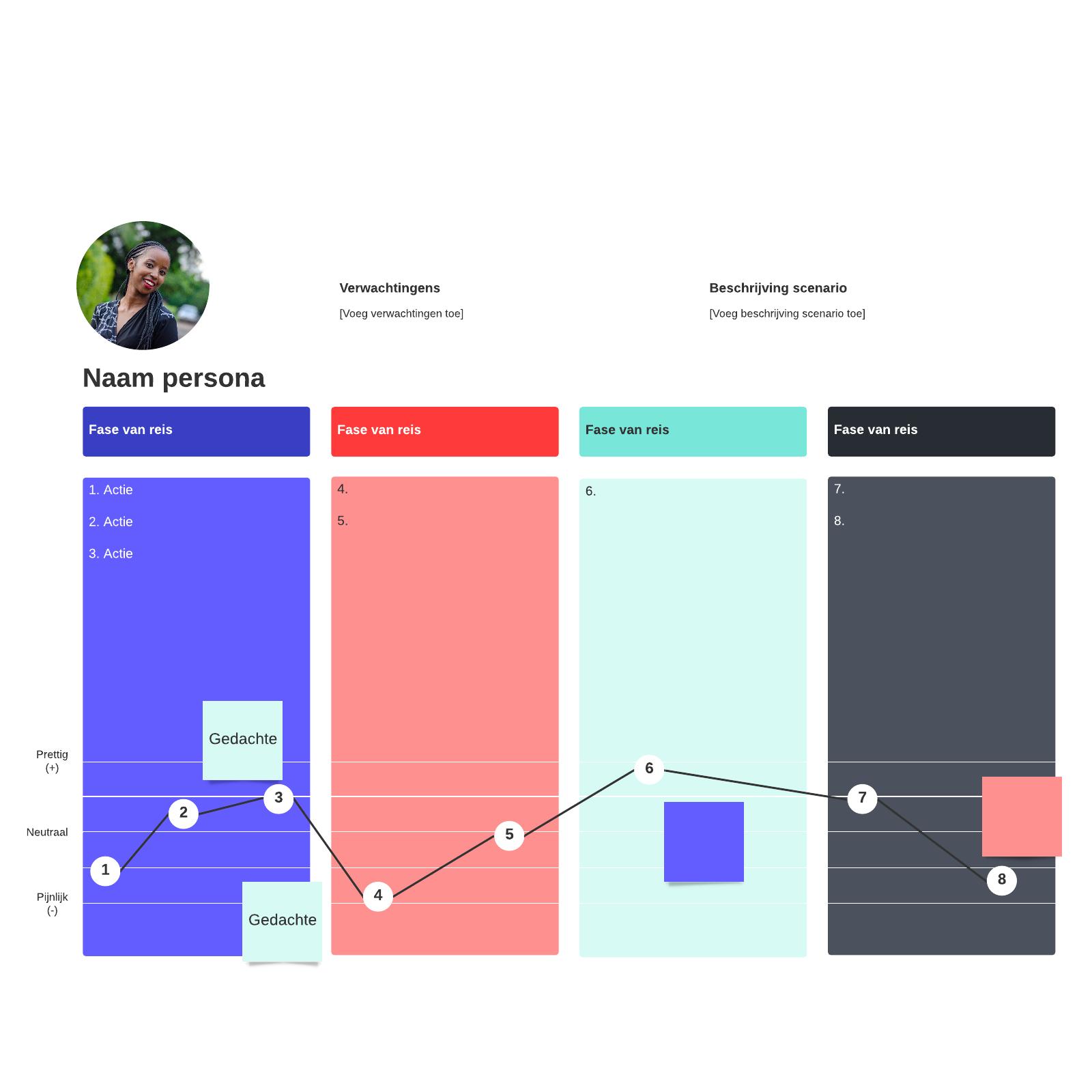 Sjabloon voor customer journey maps