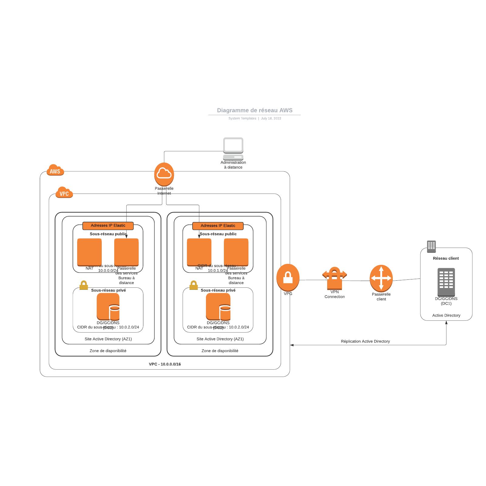 exemple de diagramme de réseau AWS