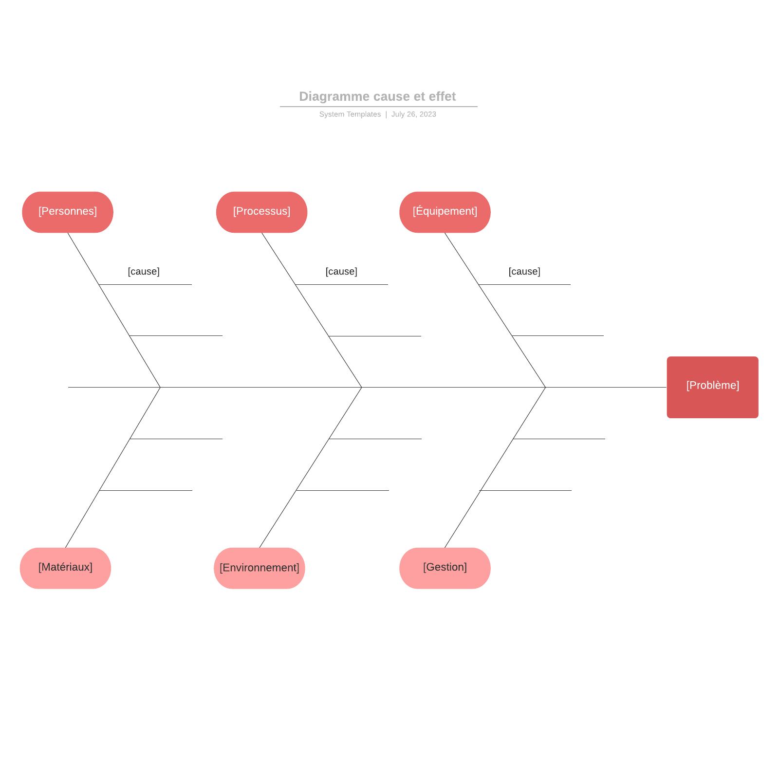 exemple de diagramme de causes et effets vierge