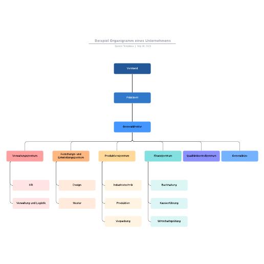 Unternehmens-Organigramm Beispiel