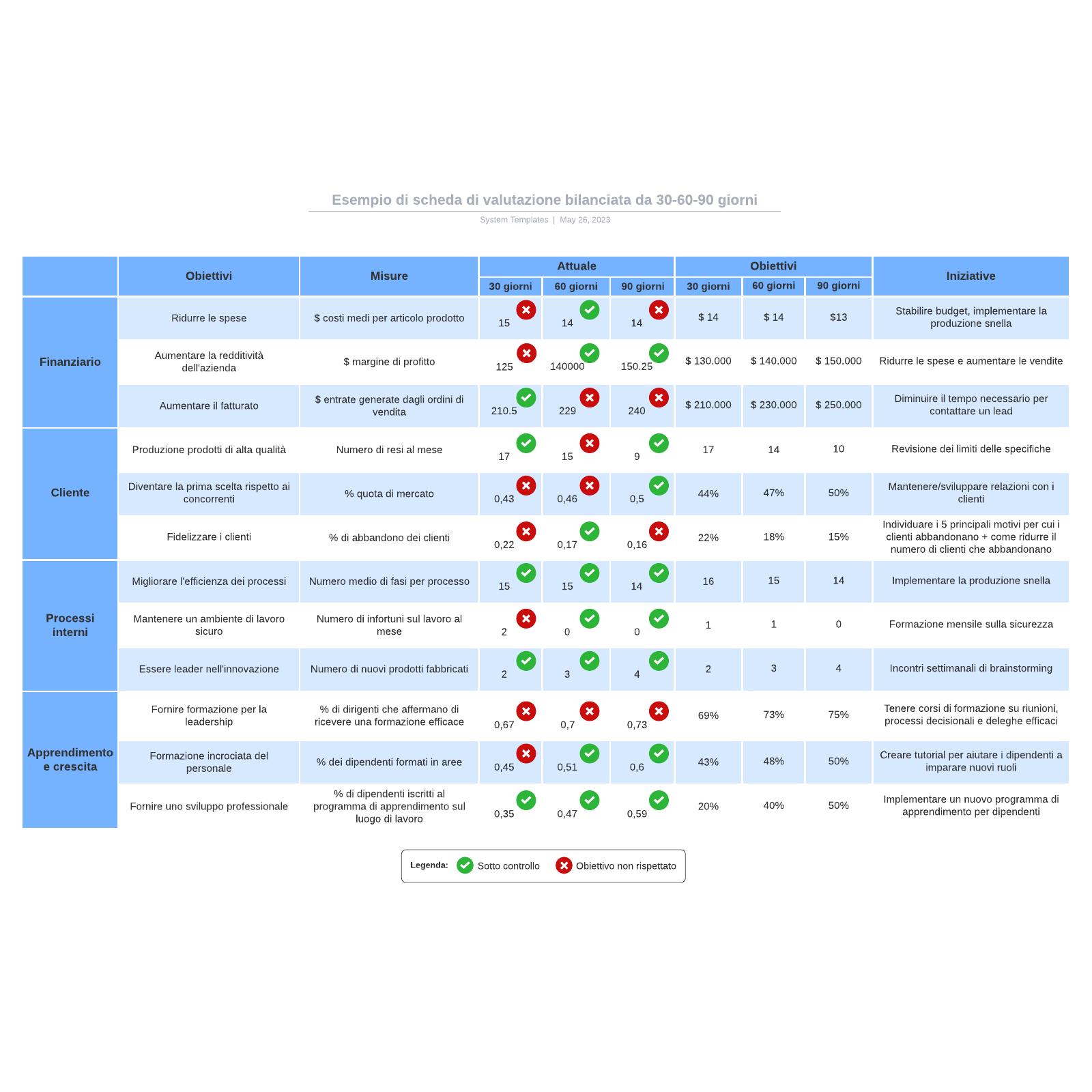 Esempio di scheda di valutazione bilanciata da 30-60-90 giorni