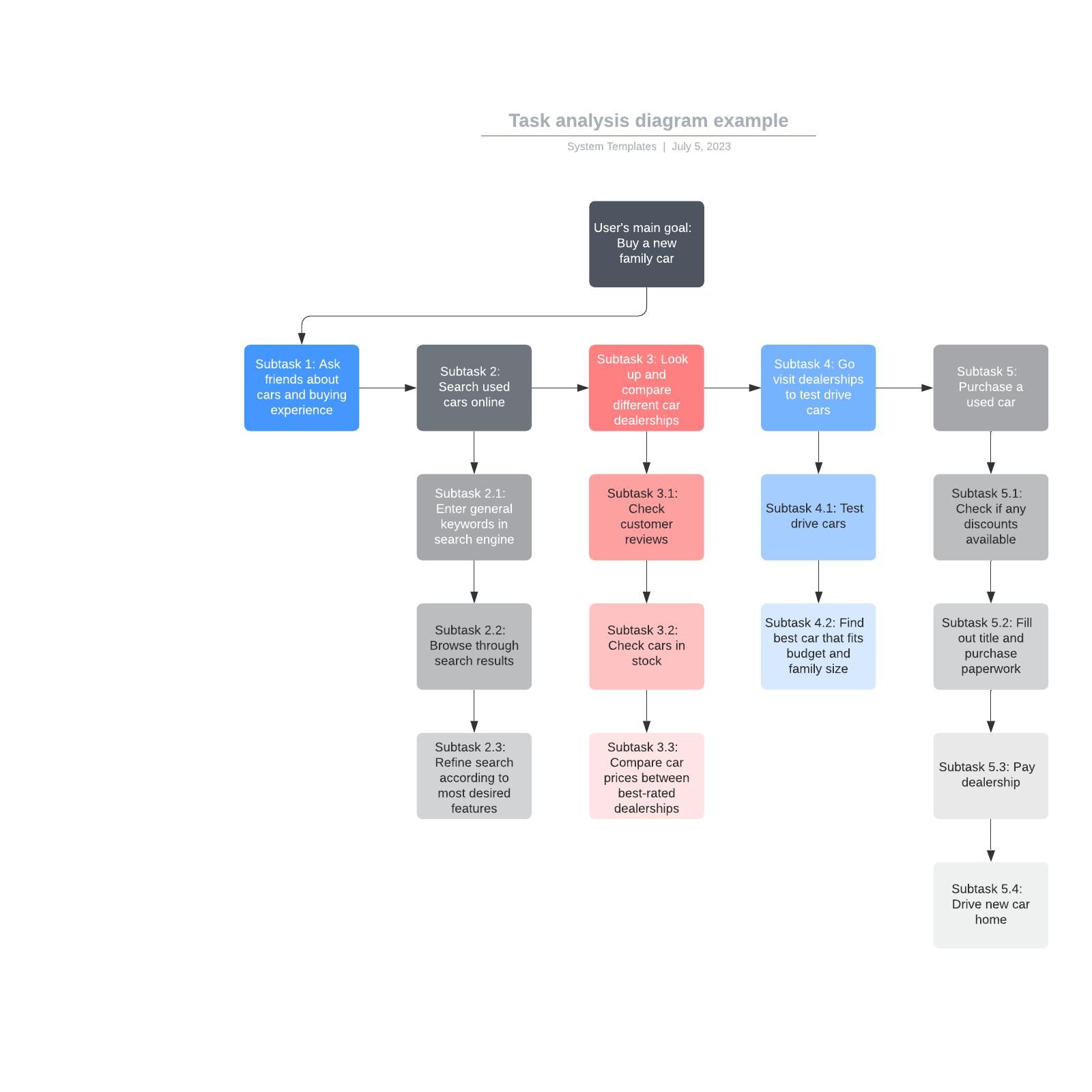 Task analysis diagram example