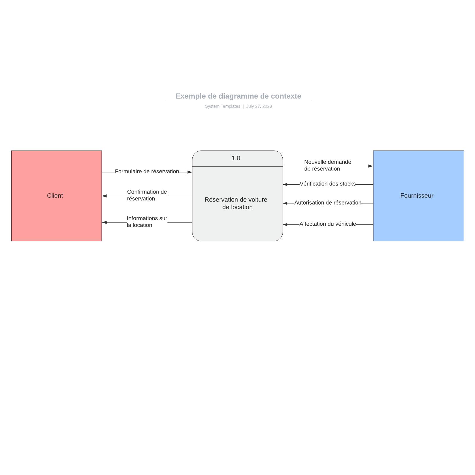 exemple de diagramme de contexte de réservation