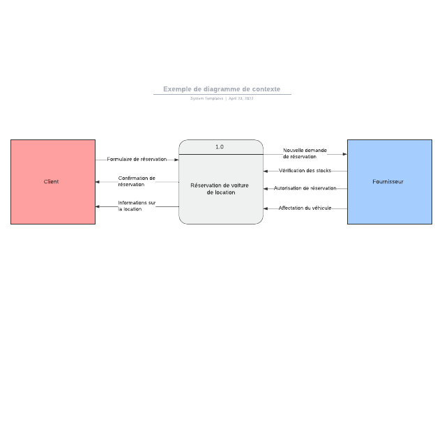 Exemple de diagramme de contexte