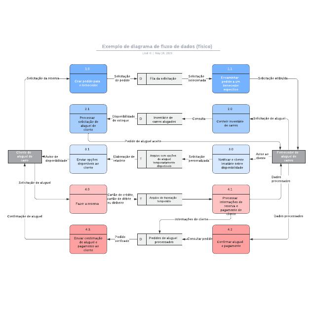 Exemplo de diagrama de fluxo de dados (físico)