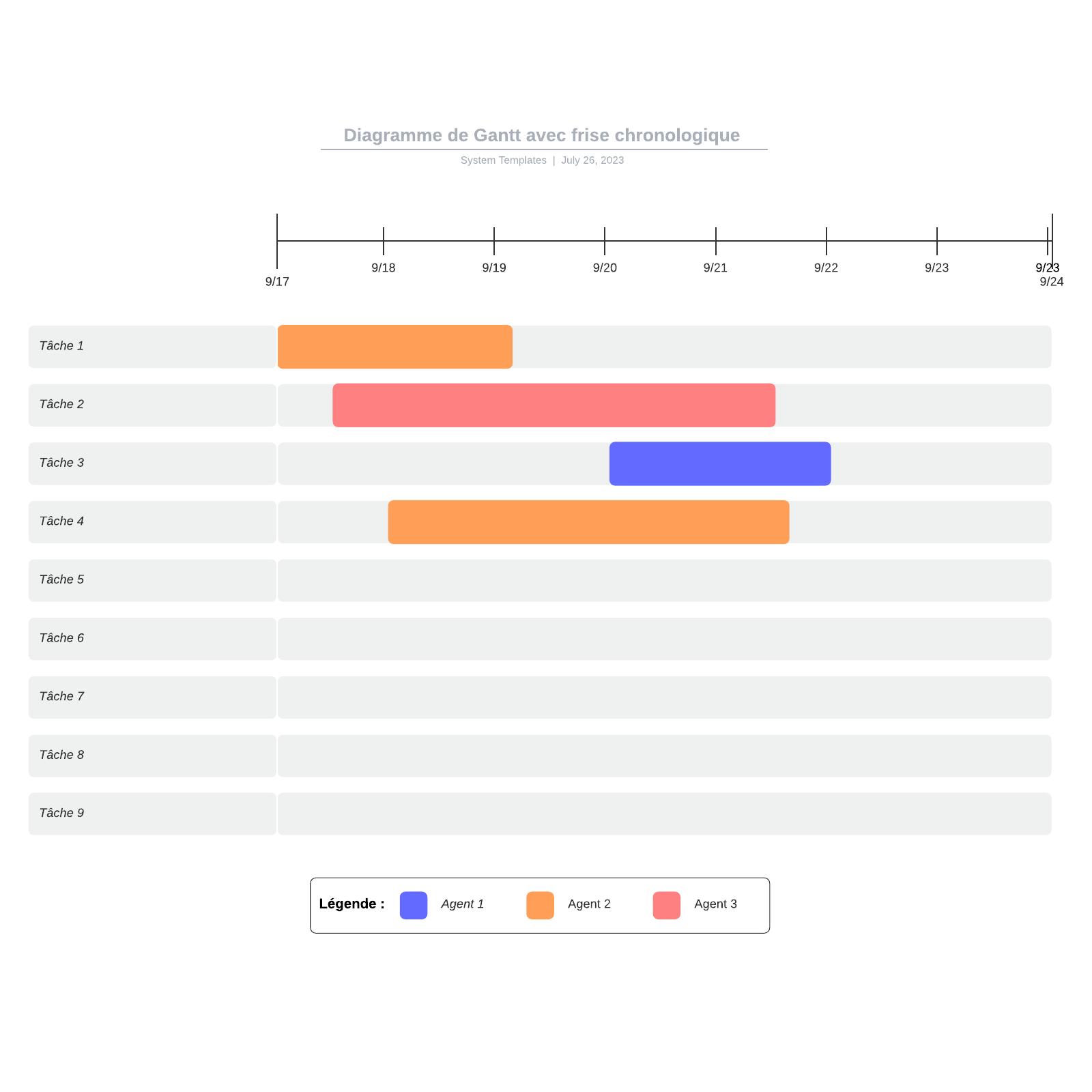 exemple de diagramme de Gantt avec frise chronologique vierge