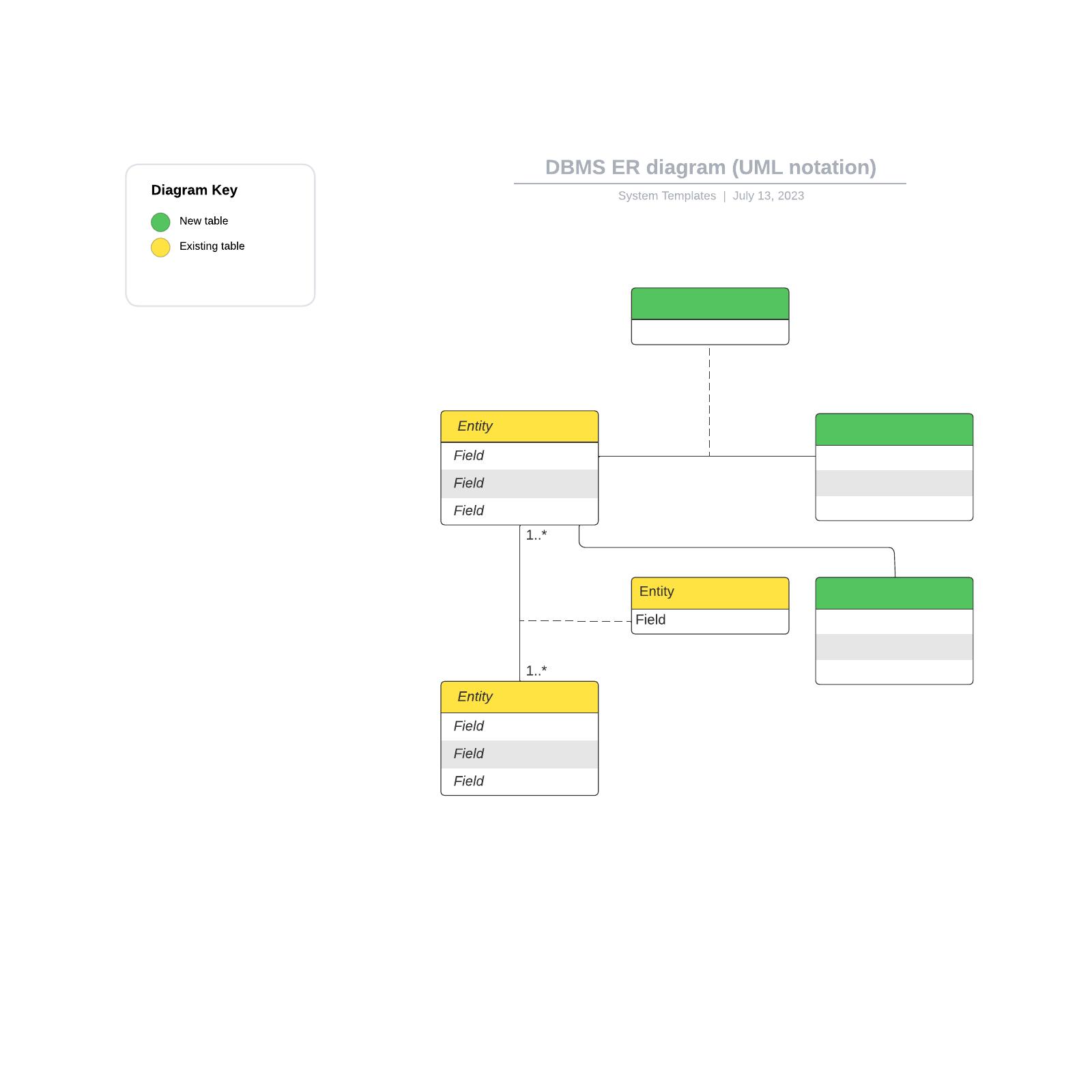 DBMS ER diagram (UML notation)