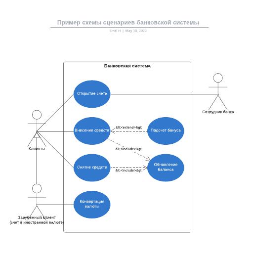 Пример схемы сценариев банковской системы