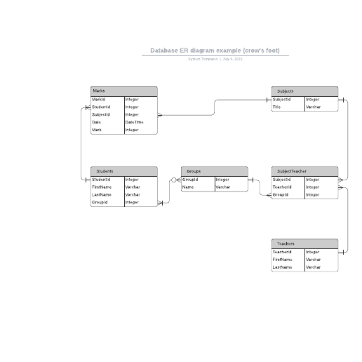 Database ER diagram example (crow's foot)