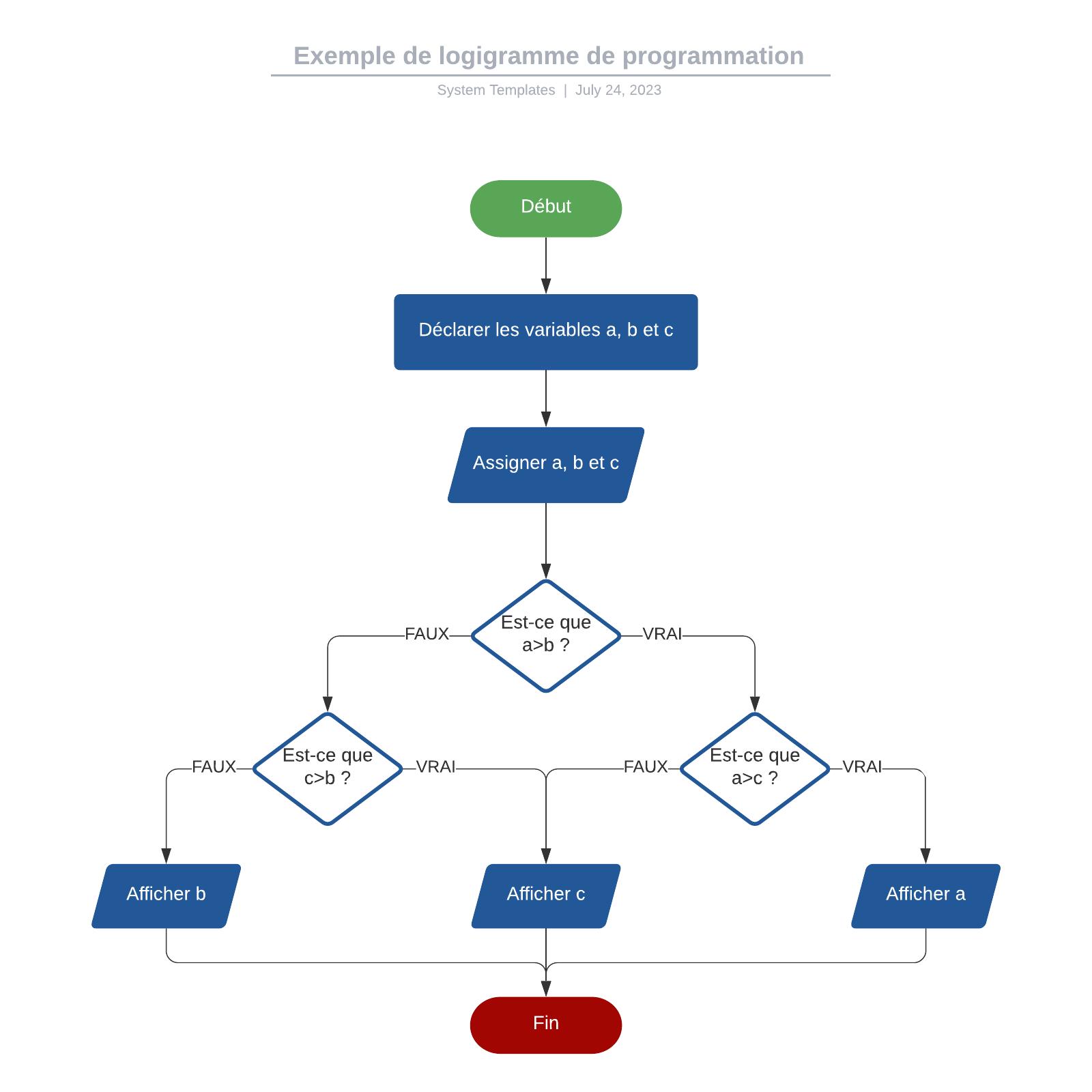 Exemple de logigramme de programmation