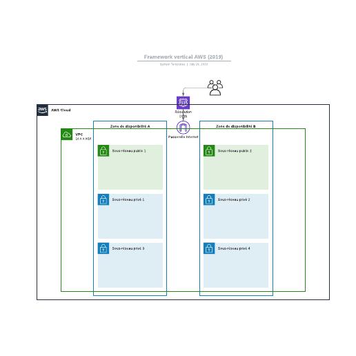exemple de framework vertical AWS (2019)