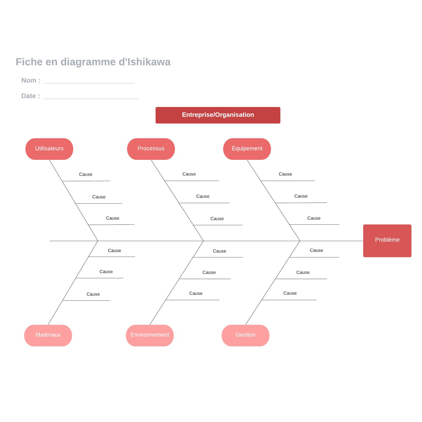 exemple de fiche en diagramme d'Ishikawa vierge