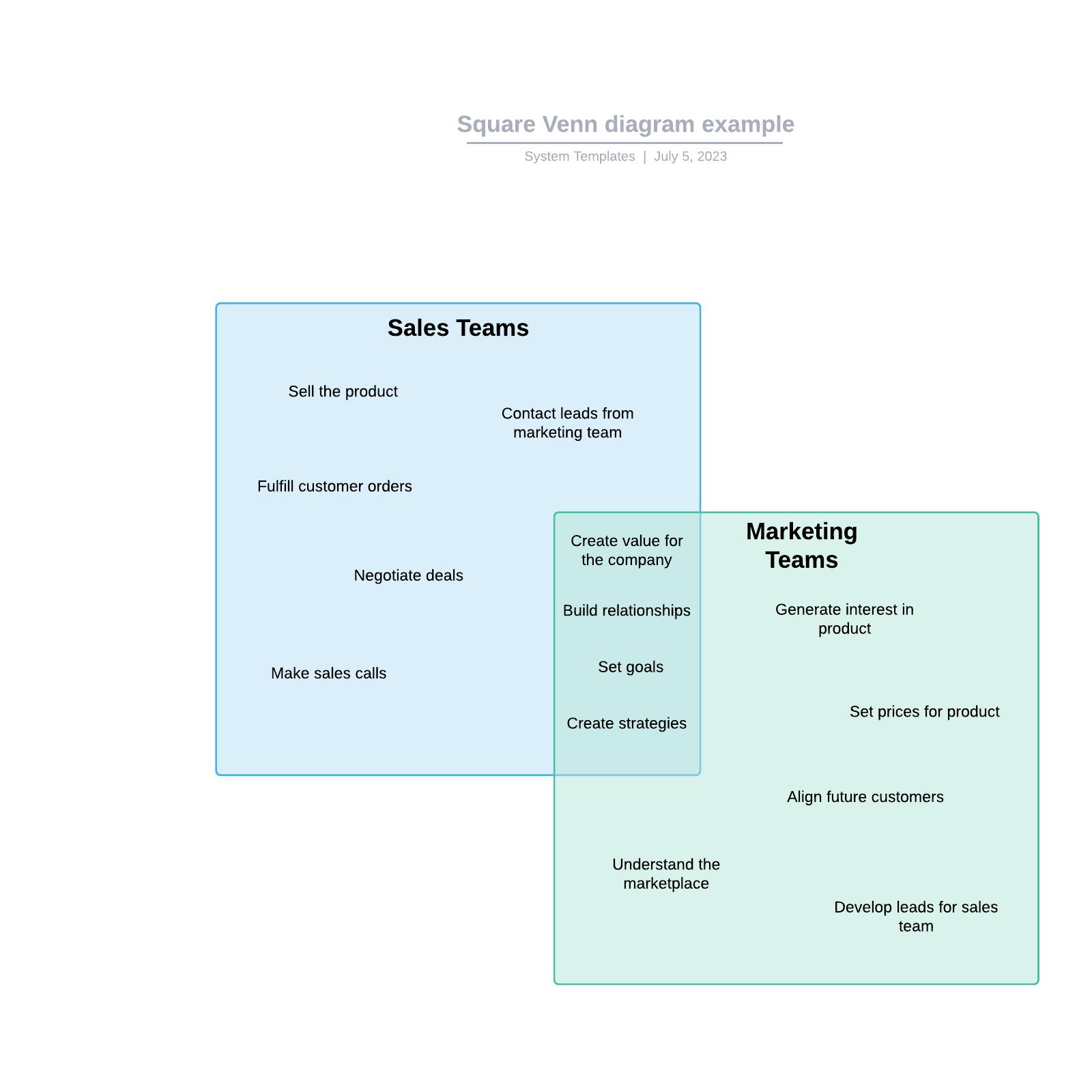 Square Venn diagram example