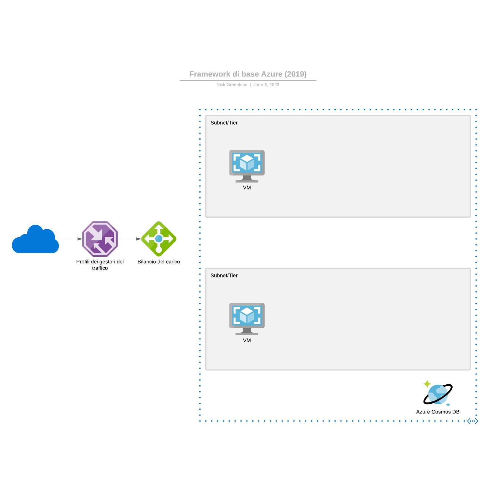 Framework di base Azure (2019)