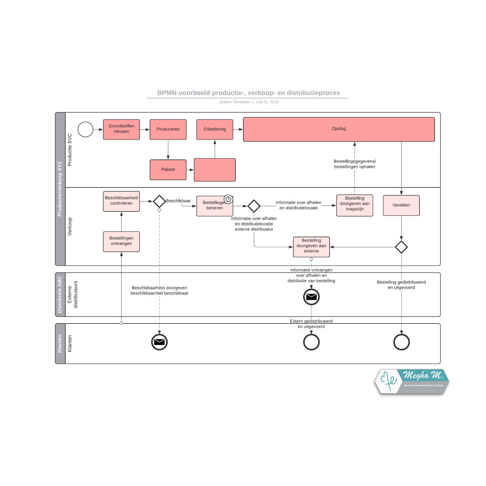 BPMN-voorbeeld productie-, verkoop- en distributieproces