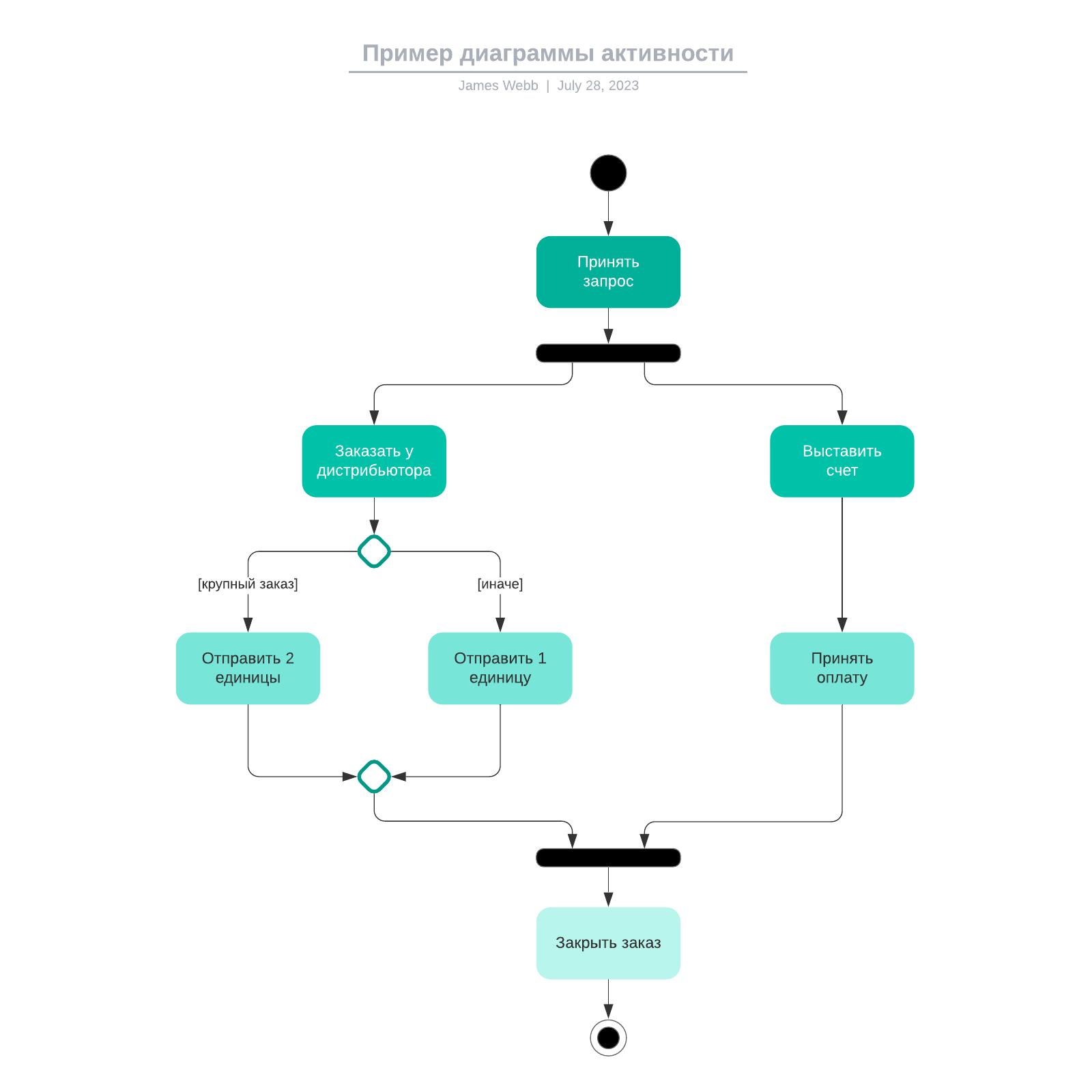Пример диаграммы активности