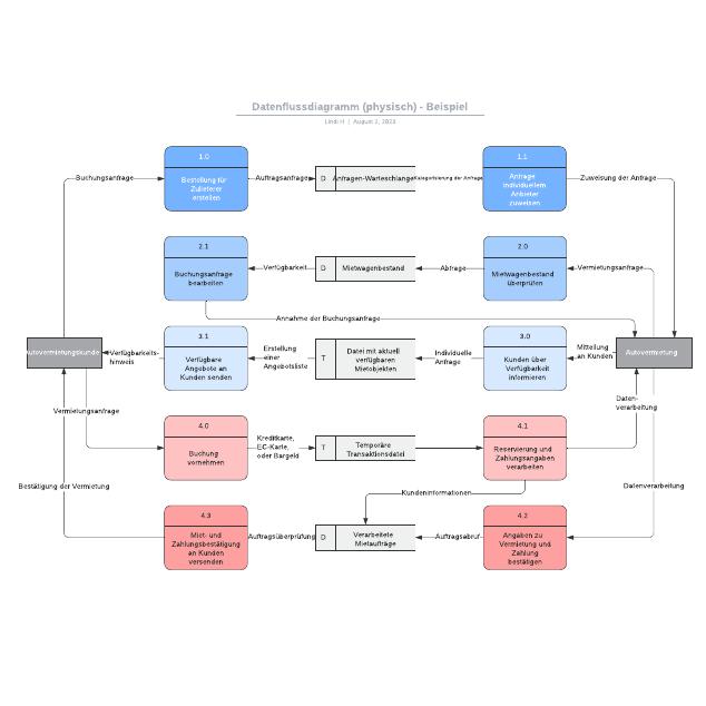 Datenflussdiagramm (physisch) - Beispiel