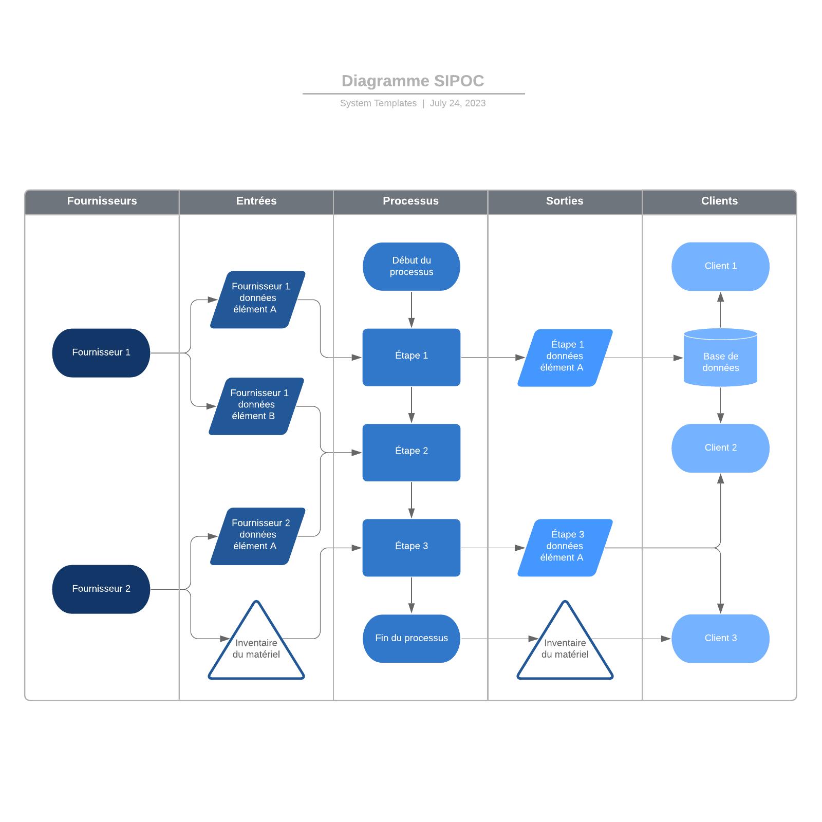 exemple de diagramme SIPOC