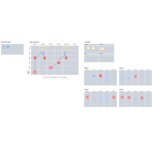 Modelo de planejamento de PI
