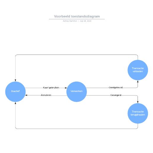 Voorbeeld toestandsdiagram
