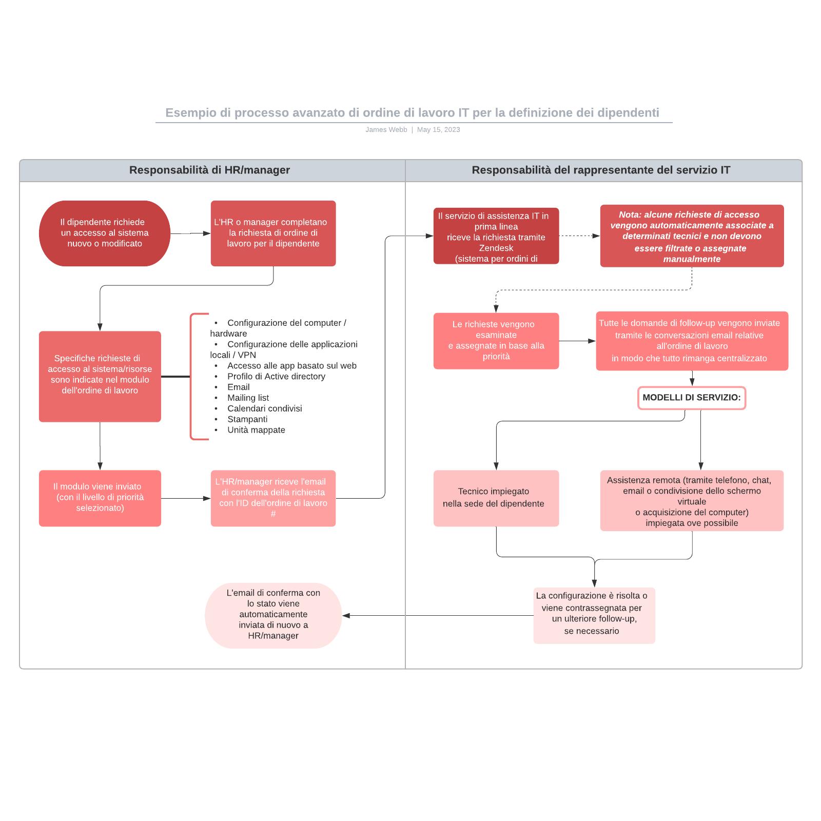 Esempio di processo avanzato di ordine di lavoro IT per la definizione dei dipendenti