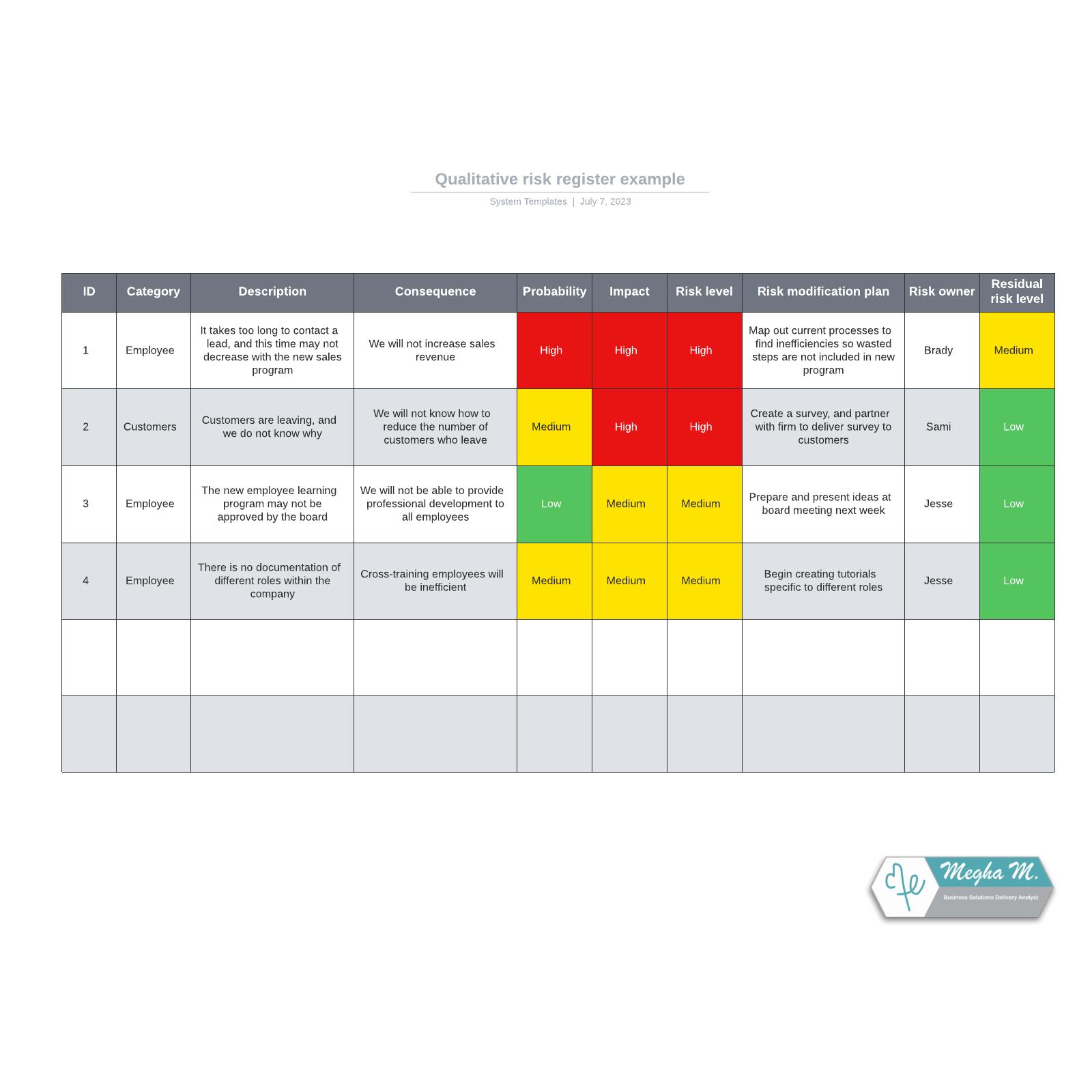 Qualitative risk register example