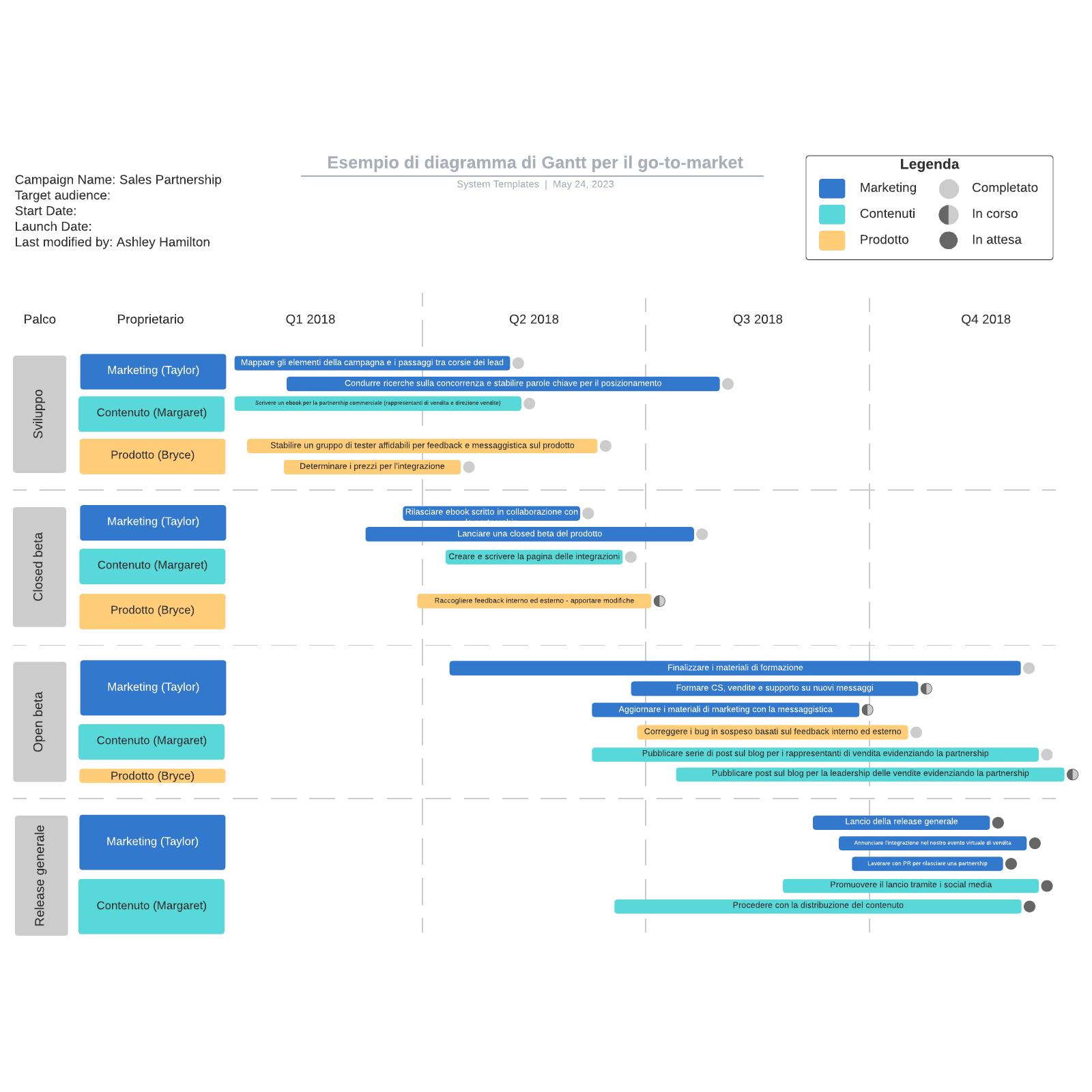 Esempio di diagramma di Gantt per il go-to-market