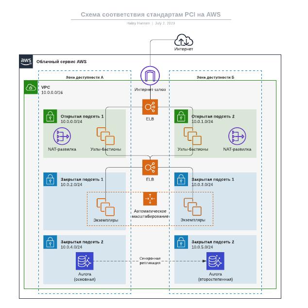 Схема соответствия стандартам PCI на AWS
