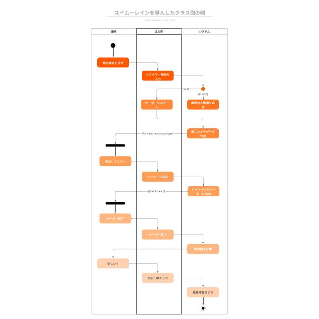 スイムーレインを導入したクラス図の例