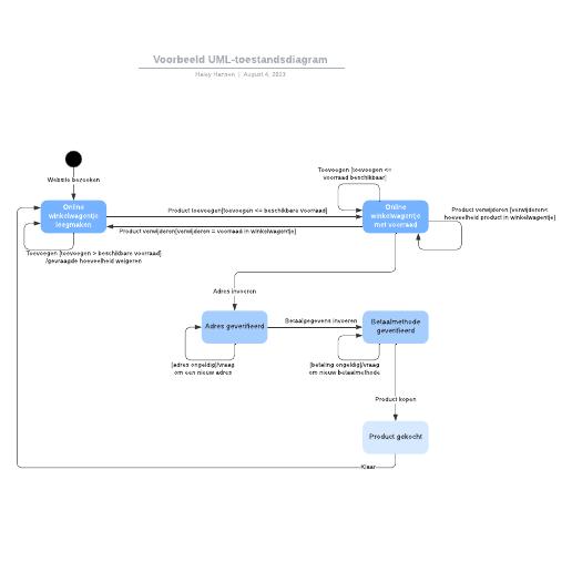 Voorbeeld UML-toestandsdiagram