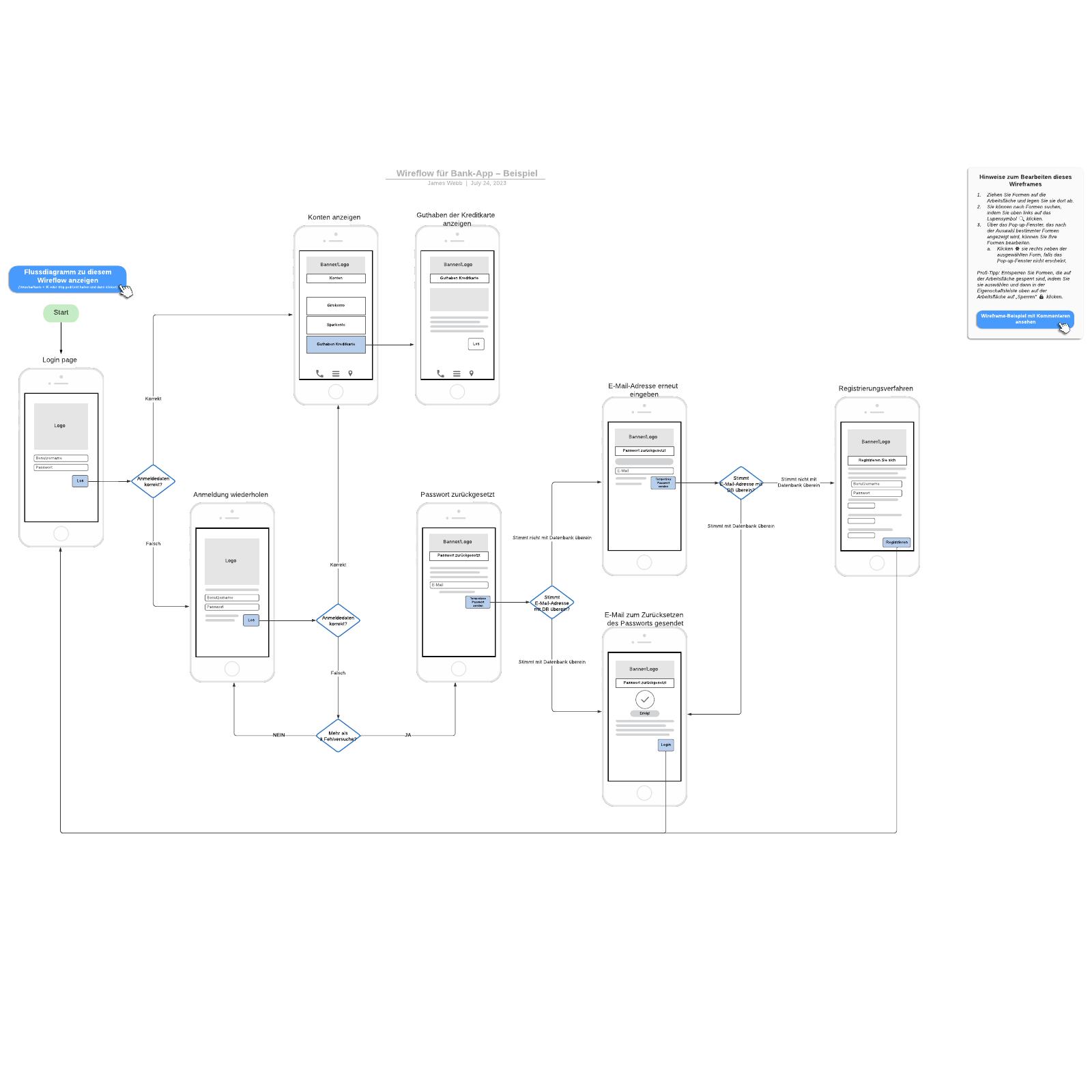 Bank-App Wireflow– Beispiel
