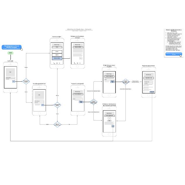 Wireflow für Bank-App– Beispiel