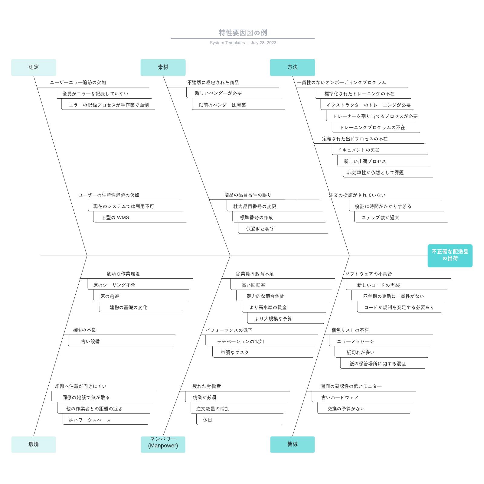 特性要因図(石川図)に活用できる便利なテンプレート