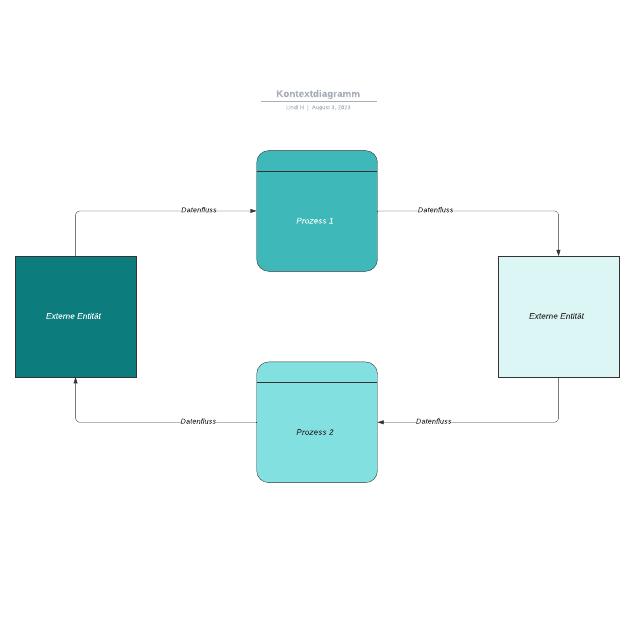 Kontextdiagramm