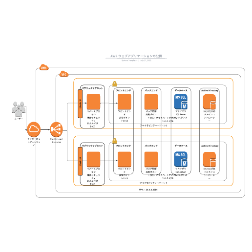 AWS ウェブアプリケーション参考テンプレート