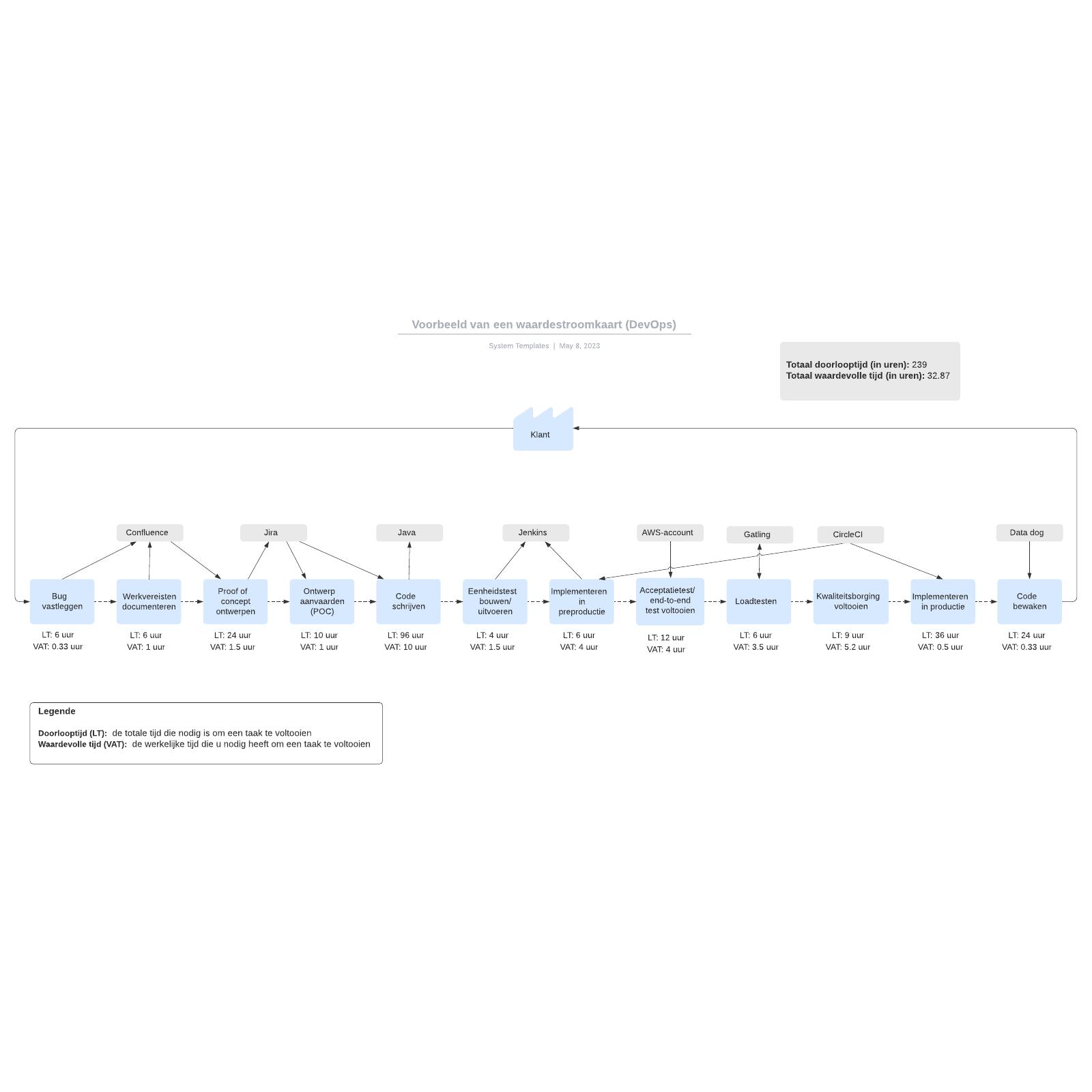 Voorbeeld van een waardestroomkaart (DevOps)