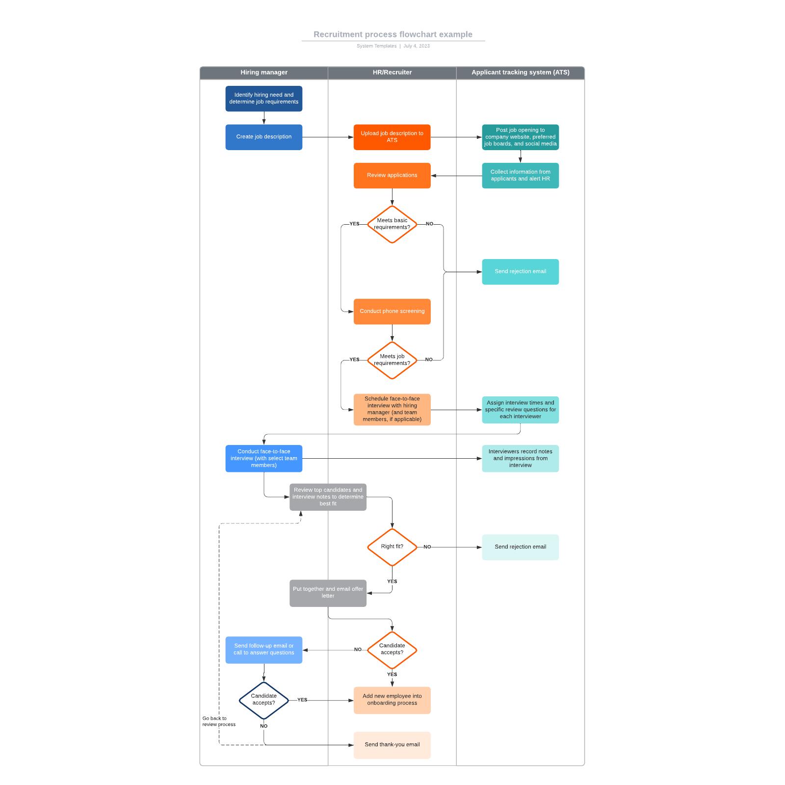 Recruitment process flowchart example