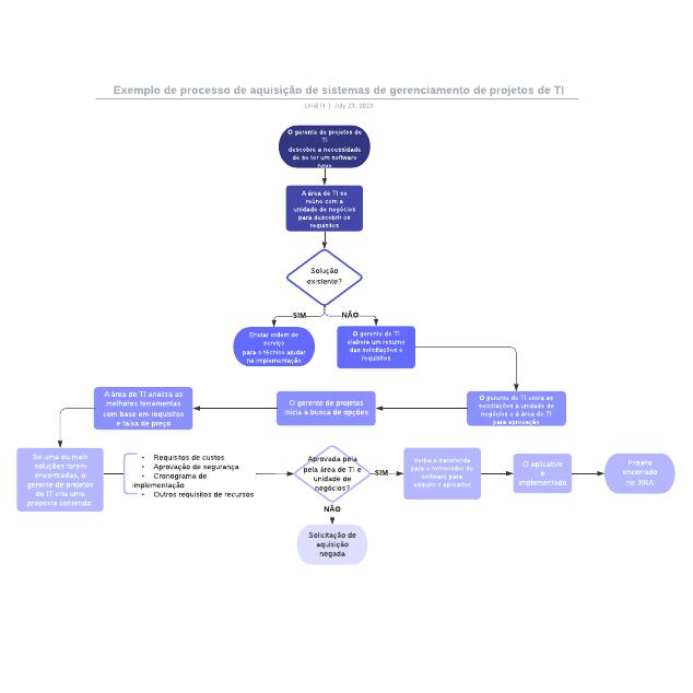 Exemplo de processo de aquisição de sistemas de gerenciamento de projetos de TI