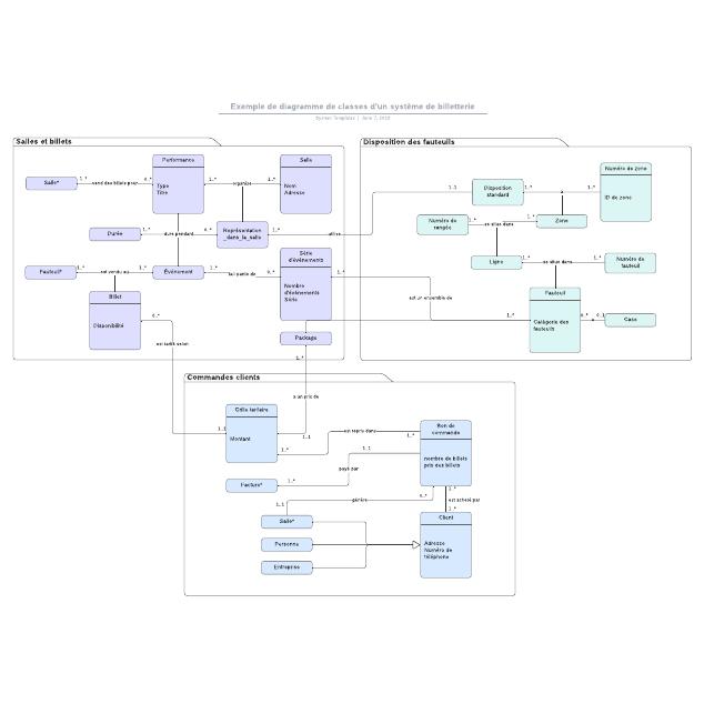 Exemple de diagramme de classes d'un système de billetterie