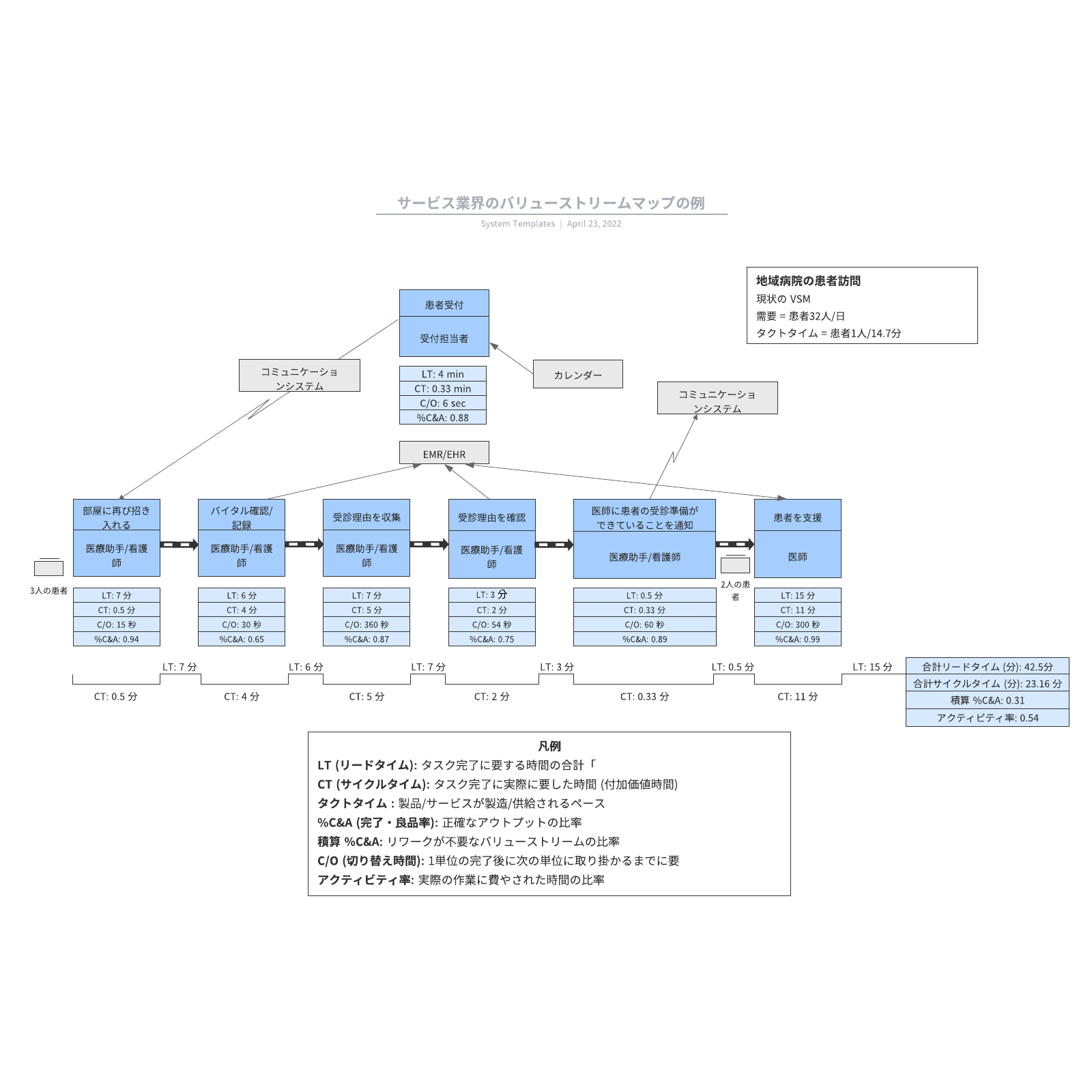 VSMサービス業界のバリューストリームマップの例