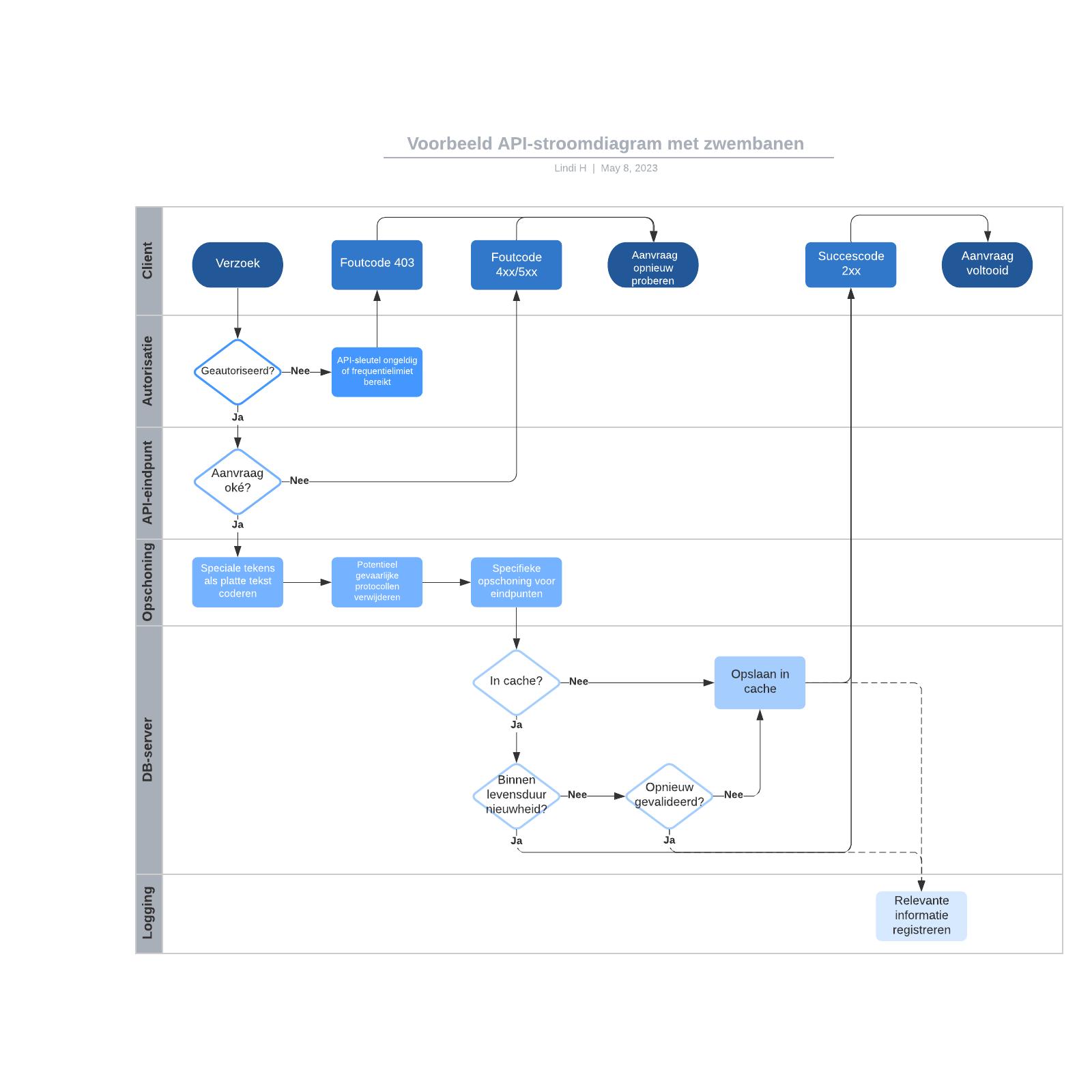 Voorbeeld API-stroomdiagram met zwembanen