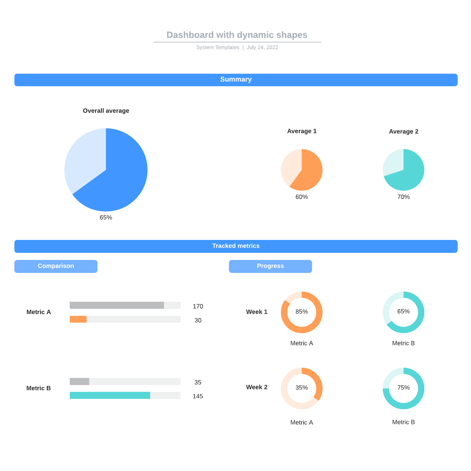 Dashboard with dynamic shapes