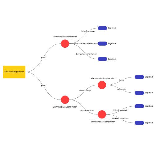 Entscheidungsbaum-Vorlage