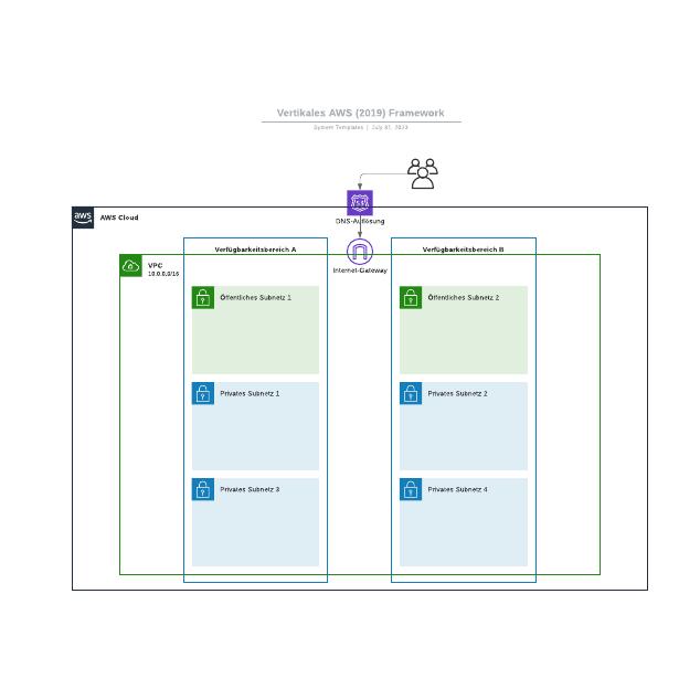 Vertikales AWS (2019) Framework