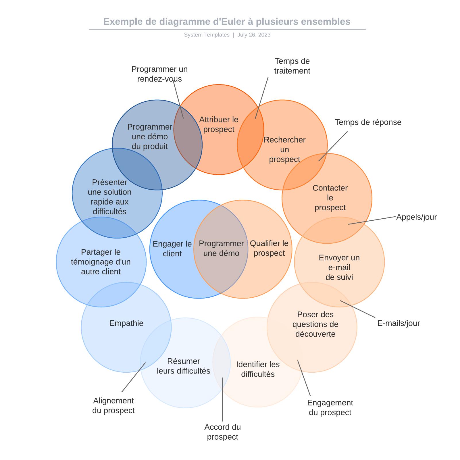 exemple de diagramme d'Euler à plusieurs ensembles