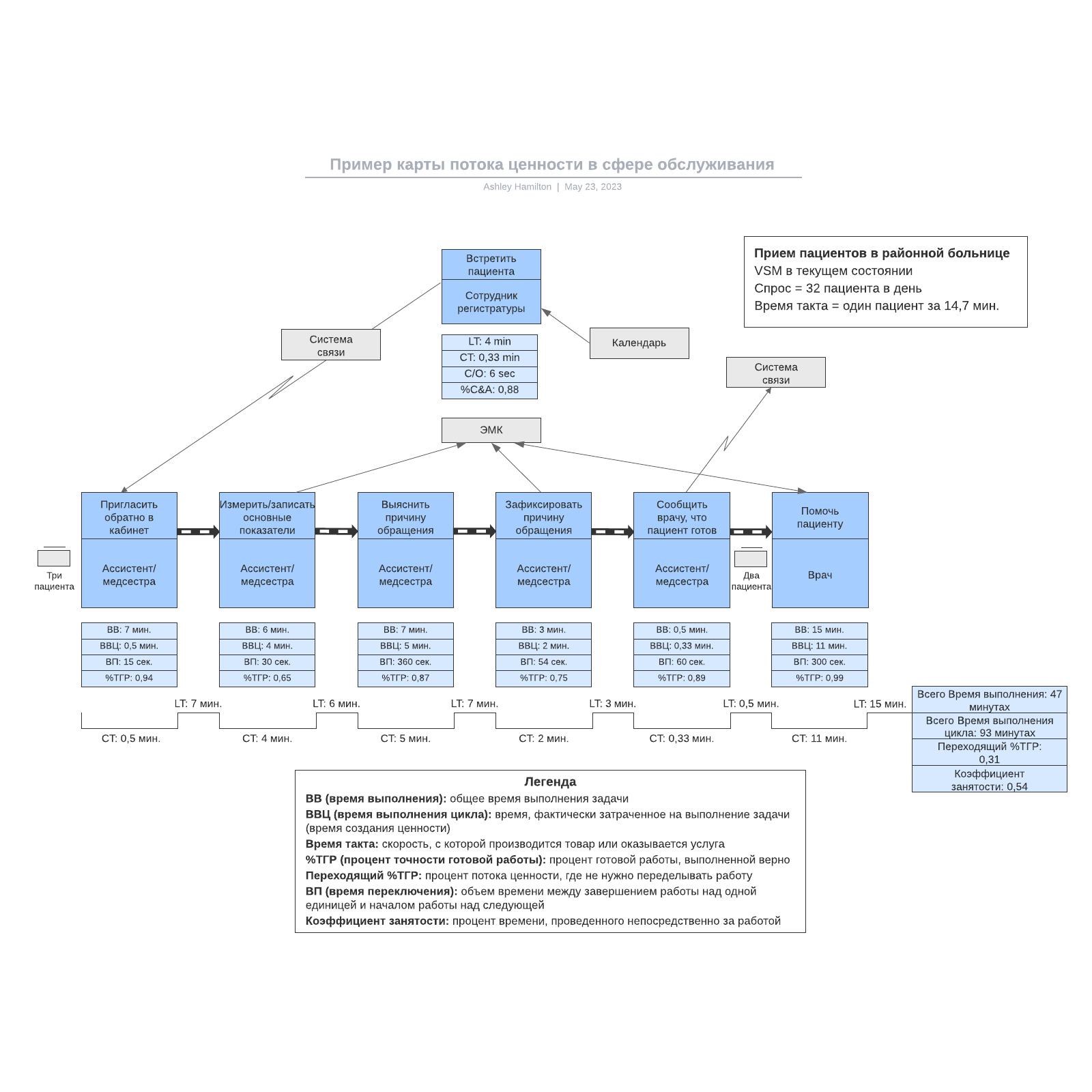 Пример карты потока ценности в сфере обслуживания