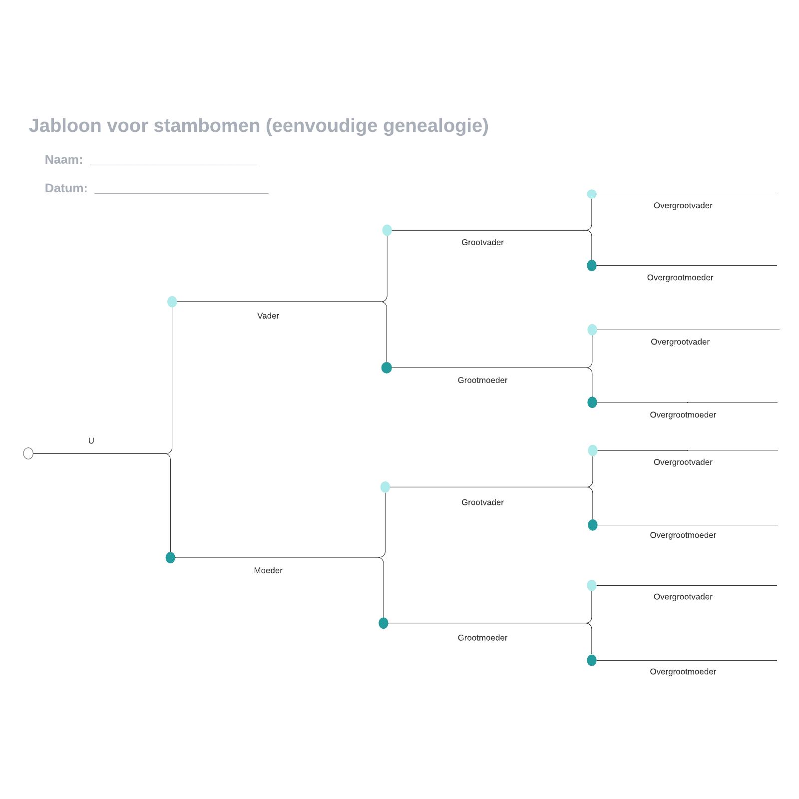 Jabloon voor stambomen (eenvoudige genealogie)